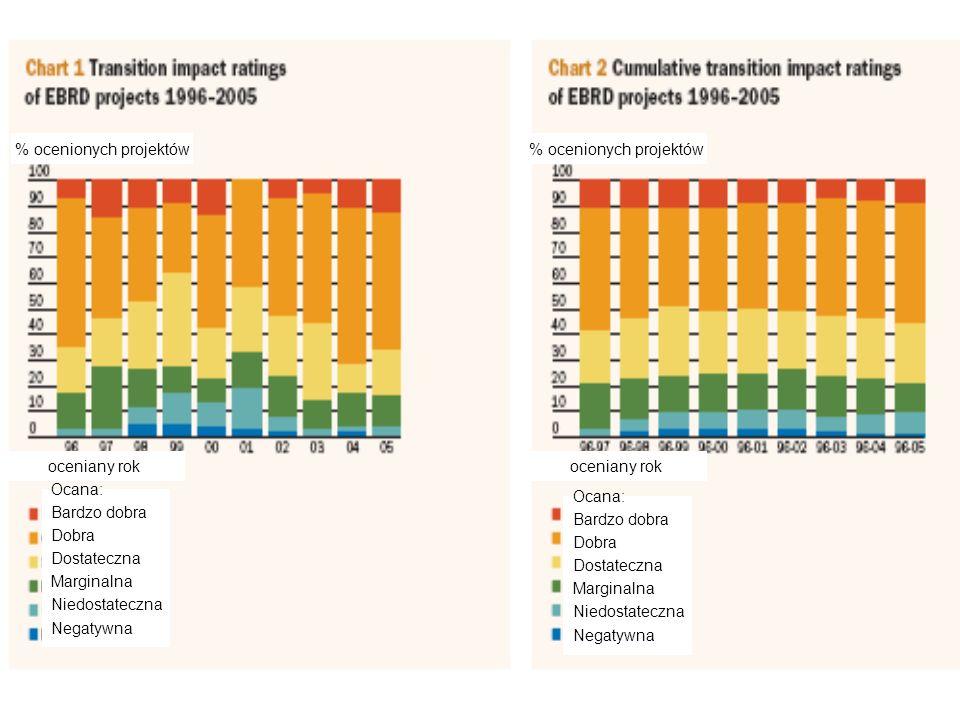 % ocenionych projektów oceniany rok Ocana: Bardzo dobra Dobra Dostateczna Marginalna Niedostateczna Negatywna Ocana: Bardzo dobra Dobra Dostateczna Ma