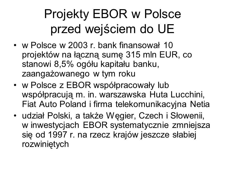 Projekty EBOR w Polsce przed wejściem do UE w Polsce w 2003 r. bank finansował 10 projektów na łączną sumę 315 mln EUR, co stanowi 8,5% ogółu kapitału
