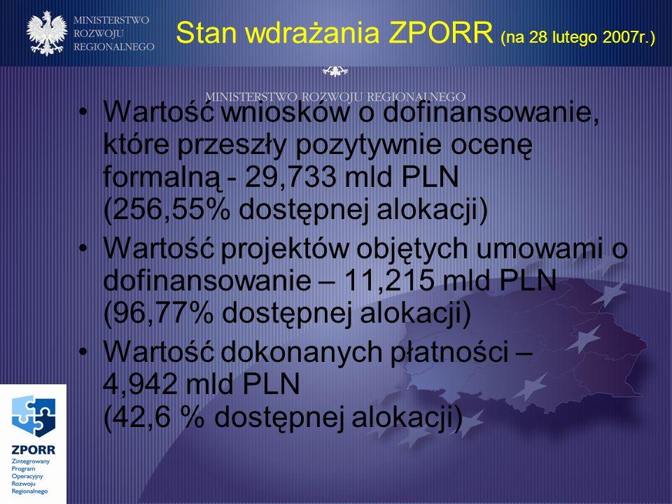 Stan wdrażania ZPORR (na 28 lutego 2007r.) Wartość wniosków o dofinansowanie, które przeszły pozytywnie ocenę formalną - 29,733 mld PLN (256,55% dostępnej alokacji) Wartość projektów objętych umowami o dofinansowanie – 11,215 mld PLN (96,77% dostępnej alokacji) Wartość dokonanych płatności – 4,942 mld PLN (42,6 % dostępnej alokacji)