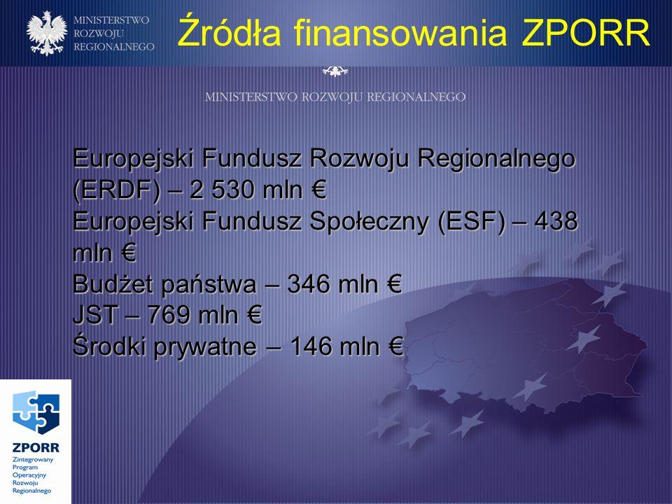 Źródła finansowania ZPORR Europejski Fundusz Rozwoju Regionalnego (ERDF) – 2 530 mln Europejski Fundusz Rozwoju Regionalnego (ERDF) – 2 530 mln Europejski Fundusz Społeczny (ESF) – 438 mln Europejski Fundusz Społeczny (ESF) – 438 mln Budżet państwa – 346 mln Budżet państwa – 346 mln JST – 769 mln JST – 769 mln Środki prywatne – 146 mln Środki prywatne – 146 mln