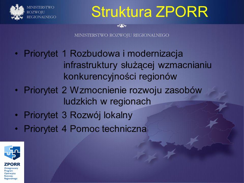 Priorytet 1 Rozbudowa i modernizacja infrastruktury służącej wzmacnianiu konkurencyjności regionów Priorytet 2 Wzmocnienie rozwoju zasobów ludzkich w regionach Priorytet 3 Rozwój lokalny Priorytet 4 Pomoc techniczna Struktura ZPORR