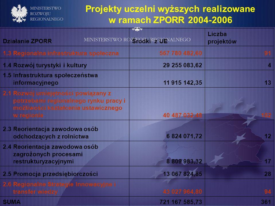 Projekty uczelni wyższych realizowane w ramach ZPORR 2004-2006 Działanie ZPORRŚrodki z UE Liczba projektów 1.3 Regionalna infrastruktura społeczna567 780 482,6091 1.4 Rozwój turystyki i kultury29 255 083,624 1.5 Infrastruktura społeczeństwa informacyjnego11 915 142,3513 2.1 Rozwój umiejętności powiązany z potrzebami regionalnego rynku pracy i możliwości kształcenia ustawicznego w regionie40 487 032,48102 2.3 Reorientacja zawodowa osób odchodzących z rolnictwa6 824 071,7212 2.4 Reorientacja zawodowa osób zagrożonych procesami restrukturyzacyjnymi8 809 983,3217 2.5 Promocja przedsiębiorczości13 067 824,8528 2.6 Regionalne Strategie Innowacyjne i transfer wiedzy43 027 964,8094 SUMA721 167 585,73361