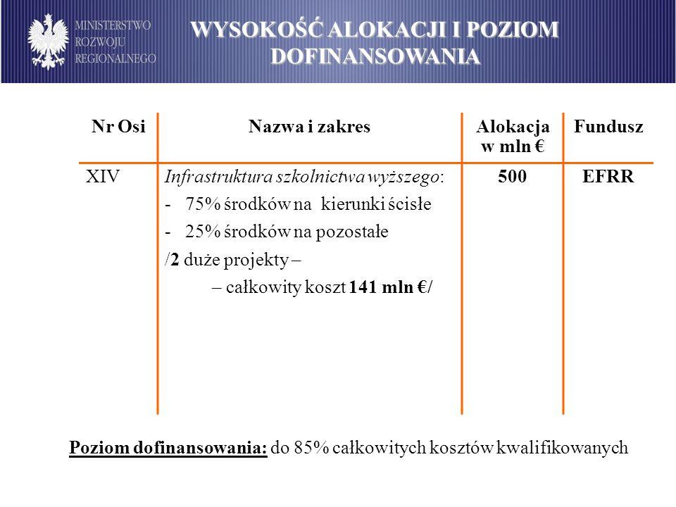 Nr OsiNazwa i zakresAlokacja w mln Fundusz XIVInfrastruktura szkolnictwa wyższego: - 75% środków na kierunki ścisłe - 25% środków na pozostałe /2 duże