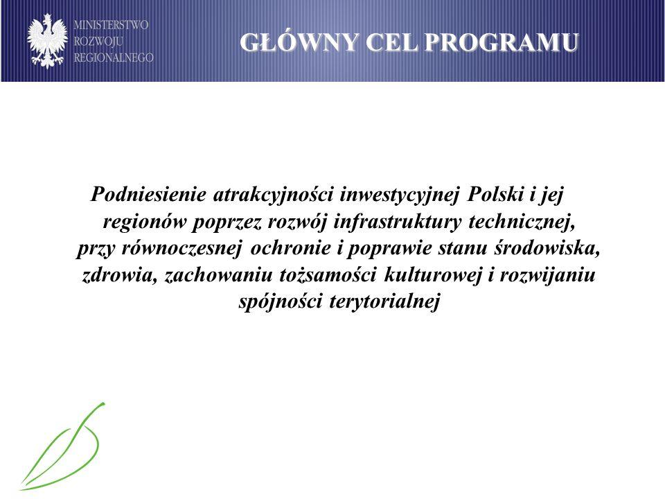GŁÓWNY CEL PROGRAMU Podniesienie atrakcyjności inwestycyjnej Polski i jej regionów poprzez rozwój infrastruktury technicznej, przy równoczesnej ochronie i poprawie stanu środowiska, zdrowia, zachowaniu tożsamości kulturowej i rozwijaniu spójności terytorialnej