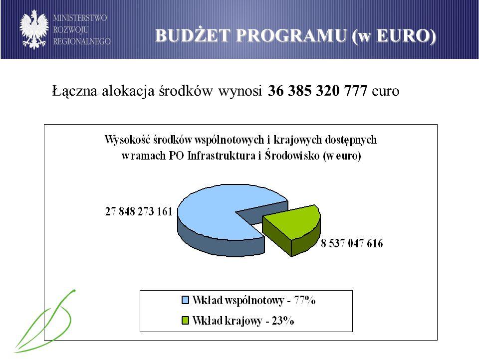 Alokacja środków w PO IiŚ Łączna alokacja środków wynosi 36 385 320 777 euro BUDŻET PROGRAMU (w EURO)