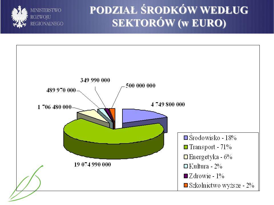 Podział środków dostępnych w ramach PO Infrastruktura i Środowisko wg sektorów (w mln euro) PODZIAŁ ŚRODKÓW WEDŁUG SEKTORÓW (w EURO)