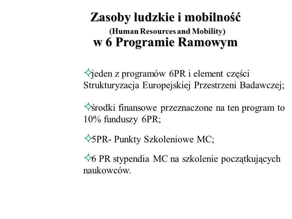6 Program Ramowy System Stypendiów Marii Curie Małgorzata Zysińska LPK ds. 5PR UE