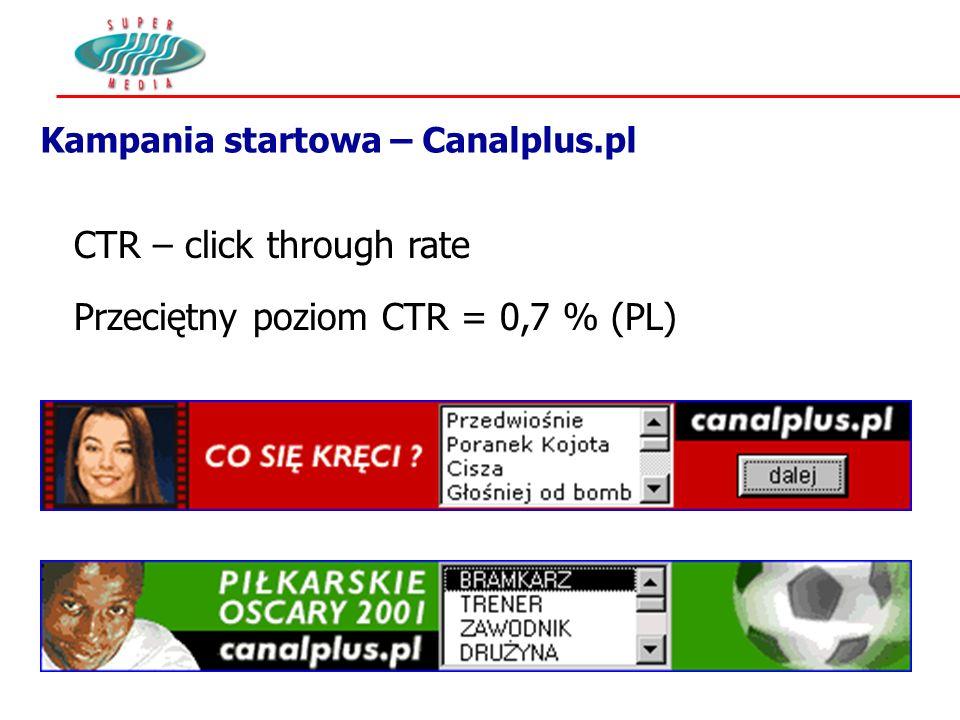 Kampania startowa – Canalplus.pl CTR – click through rate Przeciętny poziom CTR = 0,7 % (PL)