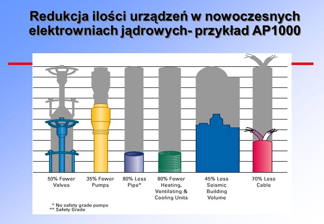 Redukcja ilości urządzeń w nowoczesnych elektrowniach jądrowych- przykład AP1000