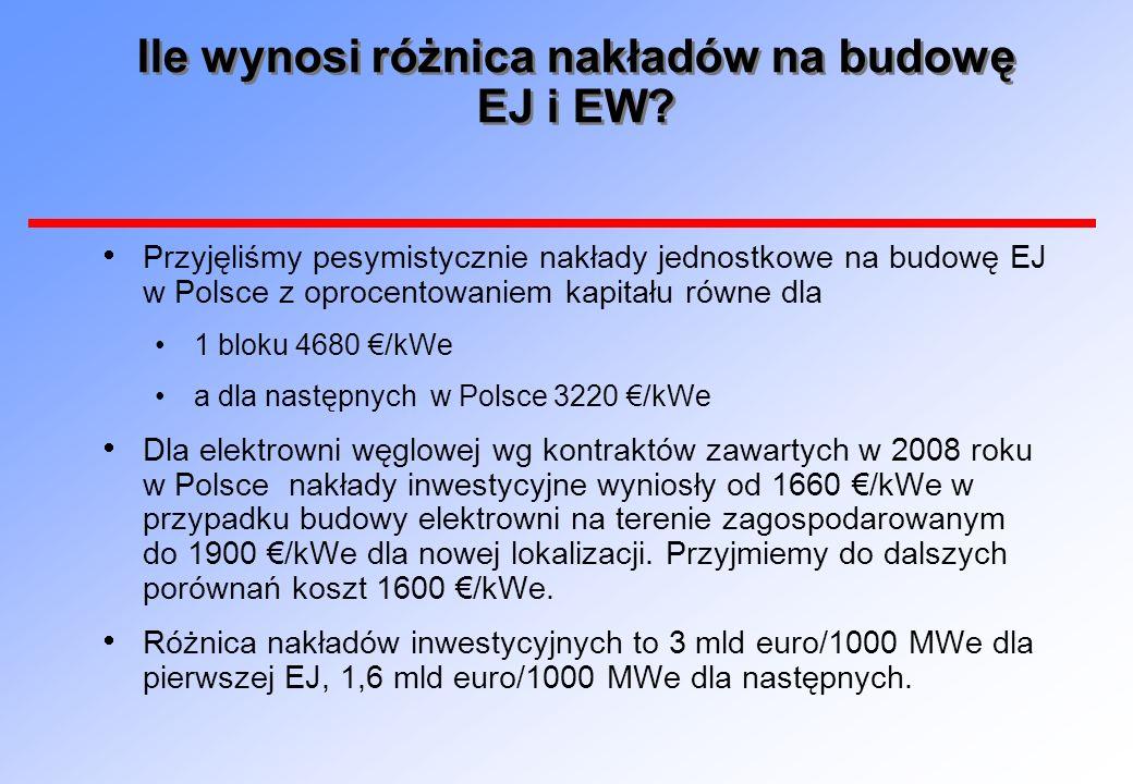 Ile wynosi różnica nakładów na budowę EJ i EW? Przyjęliśmy pesymistycznie nakłady jednostkowe na budowę EJ w Polsce z oprocentowaniem kapitału równe d
