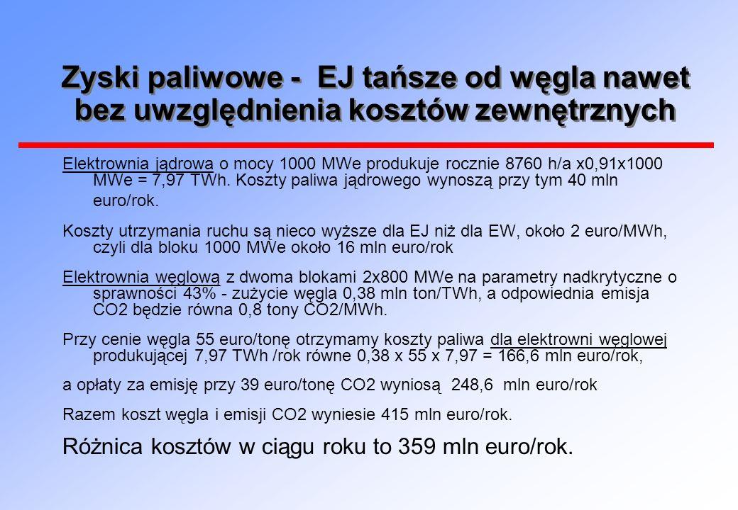 Zyski paliwowe - EJ tańsze od węgla nawet bez uwzględnienia kosztów zewnętrznych Elektrownia jądrowa o mocy 1000 MWe produkuje rocznie 8760 h/a x0,91x