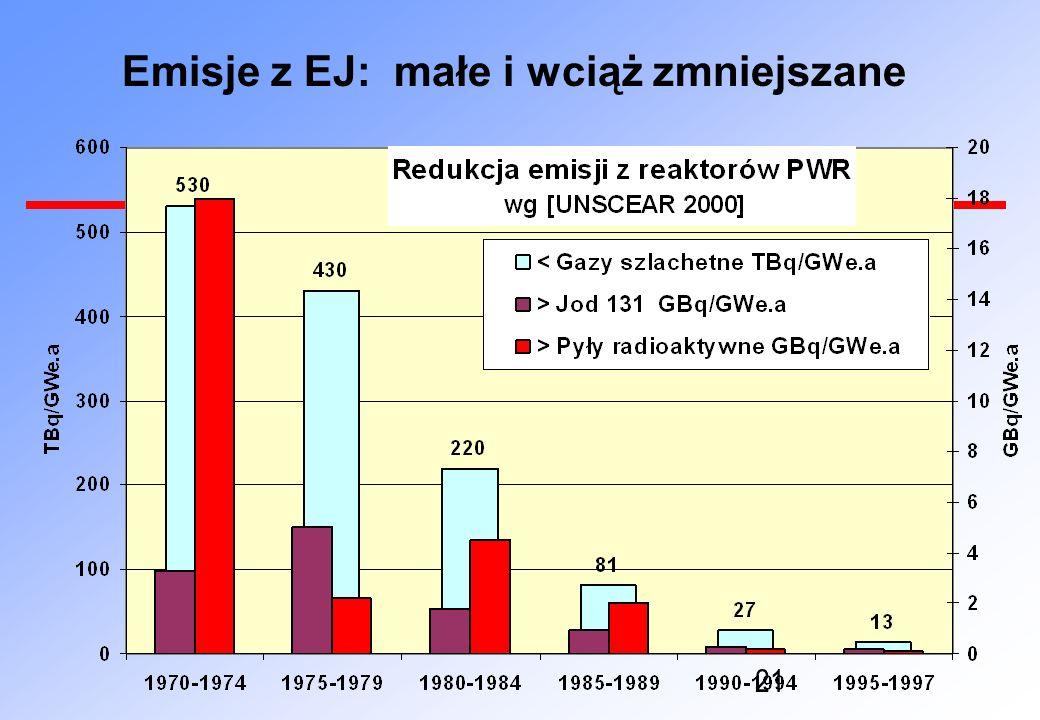21 Emisje z EJ: małe i wciąż zmniejszane