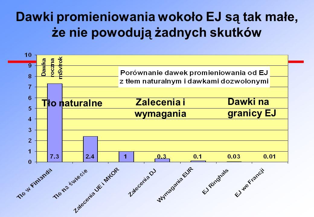 Dawki promieniowania wokoło EJ są tak małe, że nie powodują żadnych skutków Tło naturalne Zalecenia i wymagania Dawki na granicy EJ