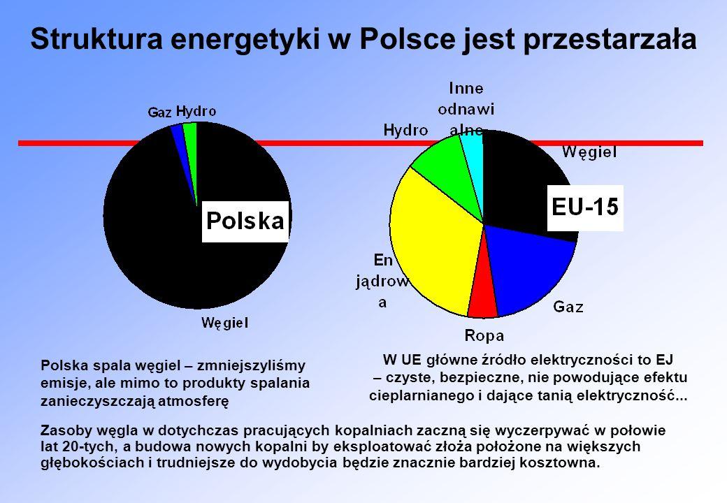Struktura energetyki w Polsce jest przestarzała Polska spala węgiel – zmniejszyliśmy emisje, ale mimo to produkty spalania zanieczyszczają atmosferę W