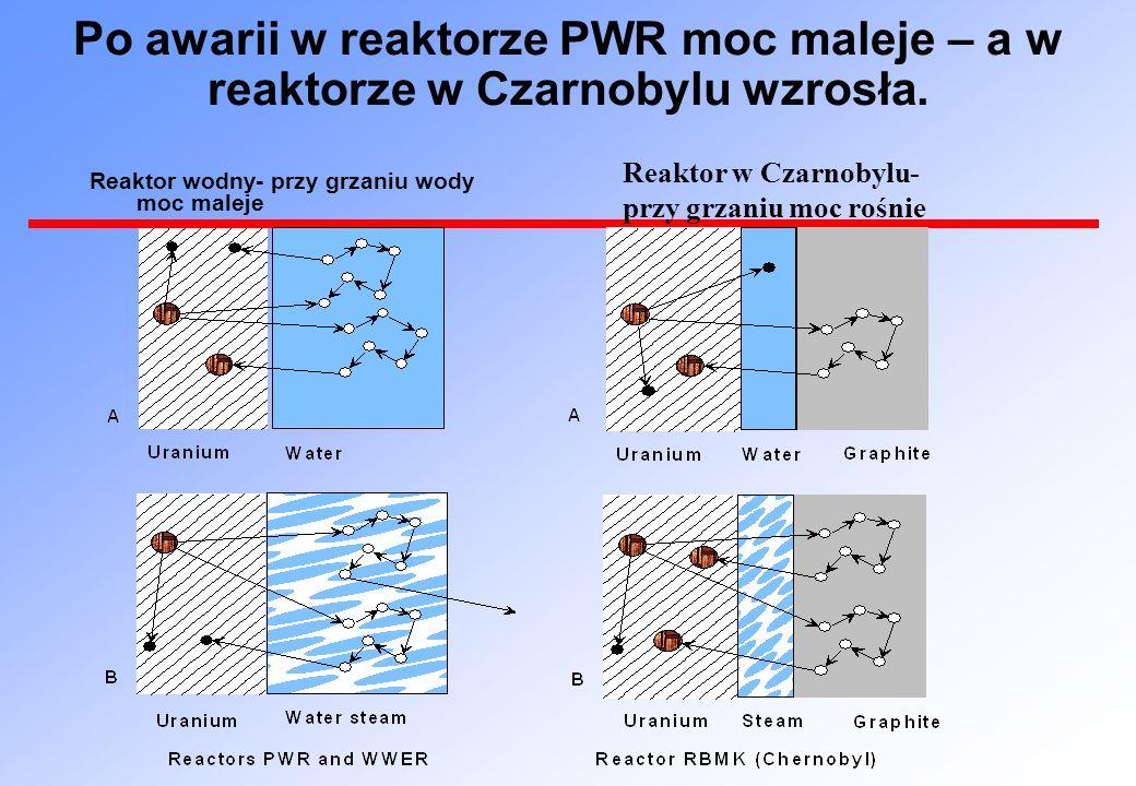 Po awarii w reaktorze PWR moc maleje – a w reaktorze w Czarnobylu wzrosła. Reaktor wodny- przy grzaniu wody moc maleje Reaktor w Czarnobylu- przy grza