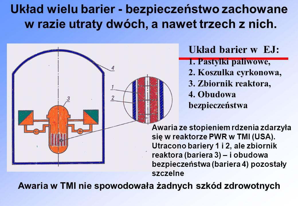 Układ barier w EJ: 1. Pastylki paliwowe, 2. Koszulka cyrkonowa, 3. Zbiornik reaktora, 4. Obudowa bezpieczeństwa Układ wielu barier - bezpieczeństwo za
