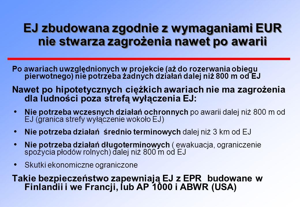 EJ zbudowana zgodnie z wymaganiami EUR nie stwarza zagrożenia nawet po awarii Po awariach uwzględnionych w projekcie (aż do rozerwania obiegu pierwotn