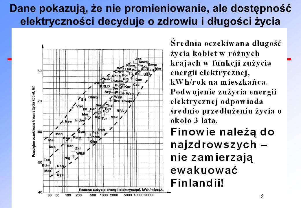 Dane pokazują, że nie promieniowanie, ale dostępność elektryczności decyduje o zdrowiu i długości życia