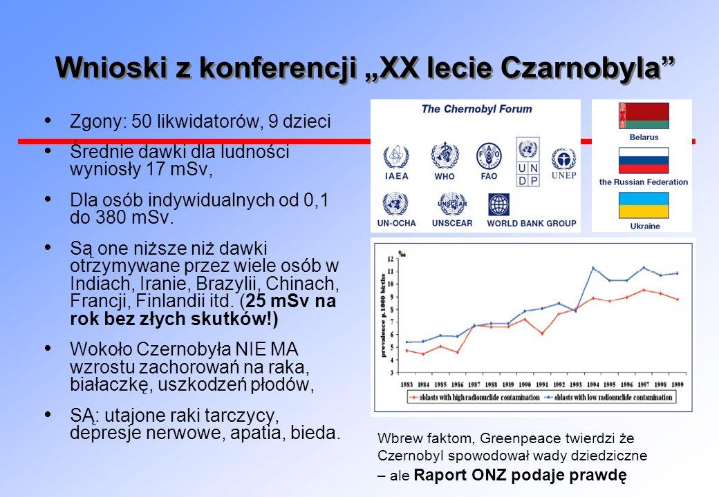 Wnioski z konferencji XX lecie Czarnobyla Zgony: 50 likwidatorów, 9 dzieci Średnie dawki dla ludności wyniosły 17 mSv, Dla osób indywidualnych od 0,1