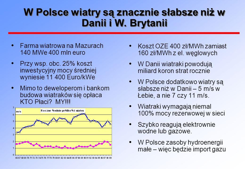 W Polsce wiatry są znacznie słabsze niż w Danii i W. Brytanii Koszt OZE 400 zł/MWh zamiast 160 zł/MWh z el. węglowych W Danii wiatraki powodują miliar