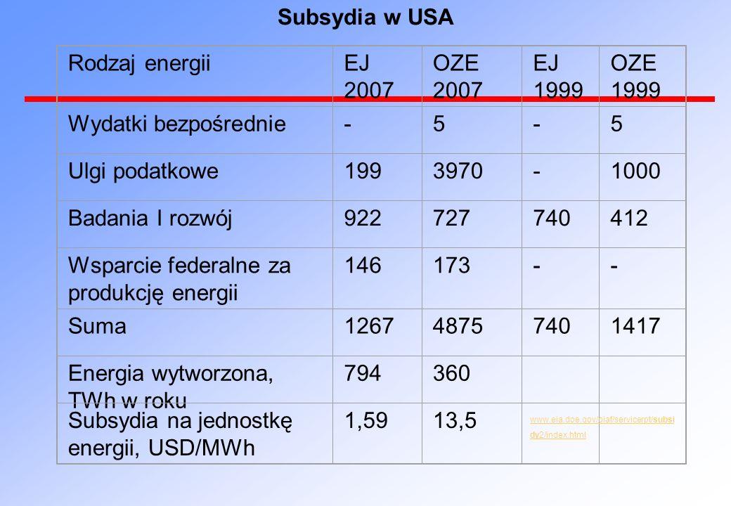 Rodzaj energiiEJ 2007 OZE 2007 EJ 1999 OZE 1999 Wydatki bezpośrednie-5-5 Ulgi podatkowe1993970-1000 Badania I rozwój922727740412 Wsparcie federalne za
