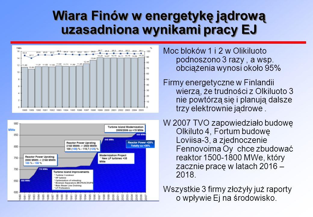 Wiara Finów w energetykę jądrową uzasadniona wynikami pracy EJ Moc bloków 1 i 2 w Olikiluoto podnoszono 3 razy, a wsp. obciążenia wynosi około 95% Fir