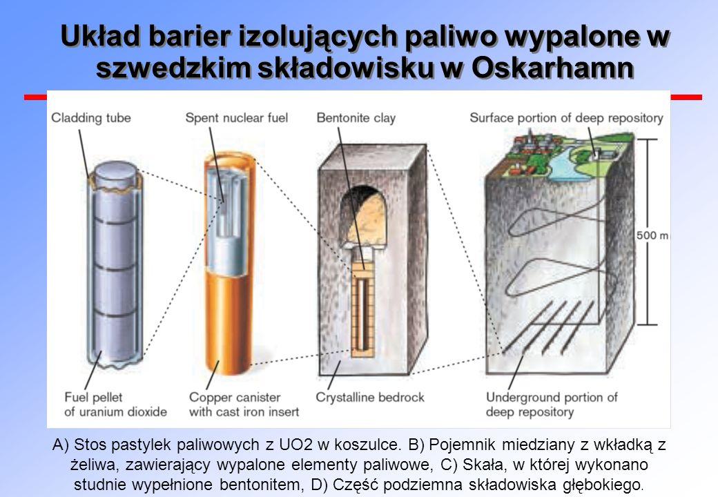 Układ barier izolujących paliwo wypalone w szwedzkim składowisku w Oskarhamn A) Stos pastylek paliwowych z UO2 w koszulce. B) Pojemnik miedziany z wkł