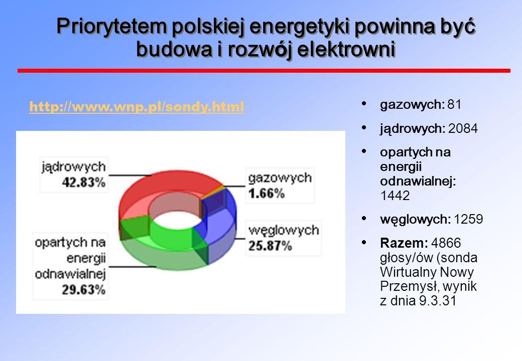 Priorytetem polskiej energetyki powinna być budowa i rozw ó j elektrowni gazowych: 81 jądrowych: 2084 opartych na energii odnawialnej: 1442 węglowych: