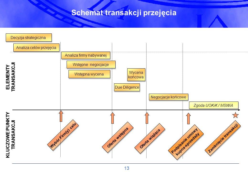 13 Schemat transakcji przejęcia KLUCZOWE PUNKTY TRANSAKCJI ELEMENTY TRANSAKCJI Oferta wstępna Oferta wiążąca Podpisanie umowy kupna-sprzedaży Podpisan