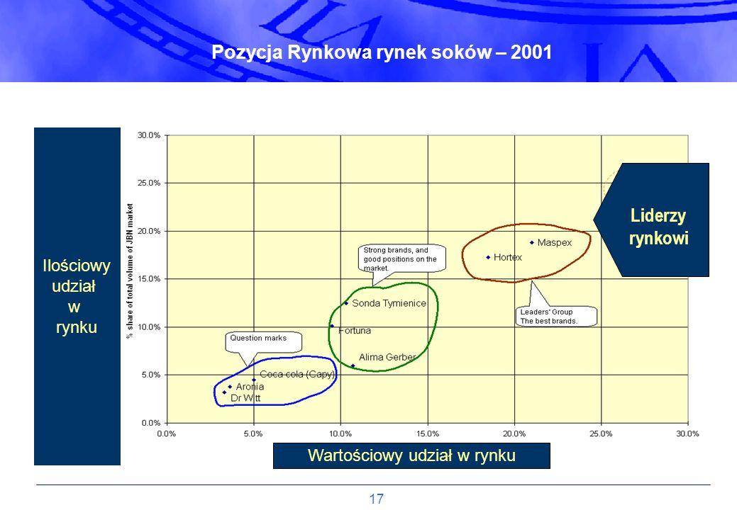 17 Pozycja Rynkowa rynek soków – 2001 Wartościowy udział w rynku Ilościowy udział w rynku Liderzy rynkowi