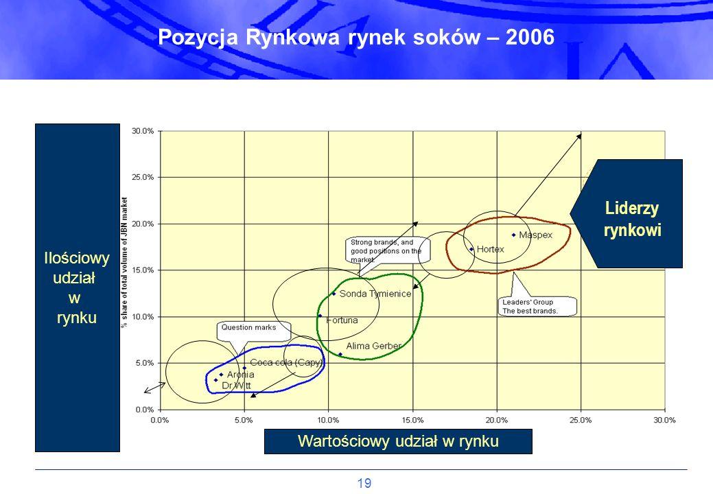 19 Wartościowy udział w rynku Ilościowy udział w rynku Liderzy rynkowi Pozycja Rynkowa rynek soków – 2006