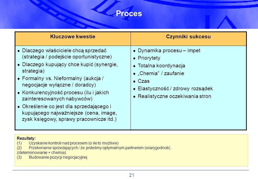 21 Proces Rezultaty: (1)Uzyskanie kontroli nad procesem (o ile to możliwe) (2)Przekonanie sprzedających / że jesteśmy optymalnym partnerem (wiarygodno