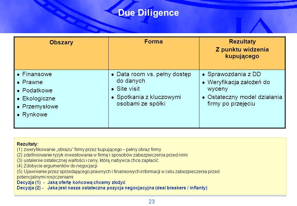 23 Due Diligence Obszary FormaRezultaty Z punktu widzenia kupującego Finansowe Prawne Podatkowe Ekologiczne Przemysłowe Rynkowe Data room vs. pełny do