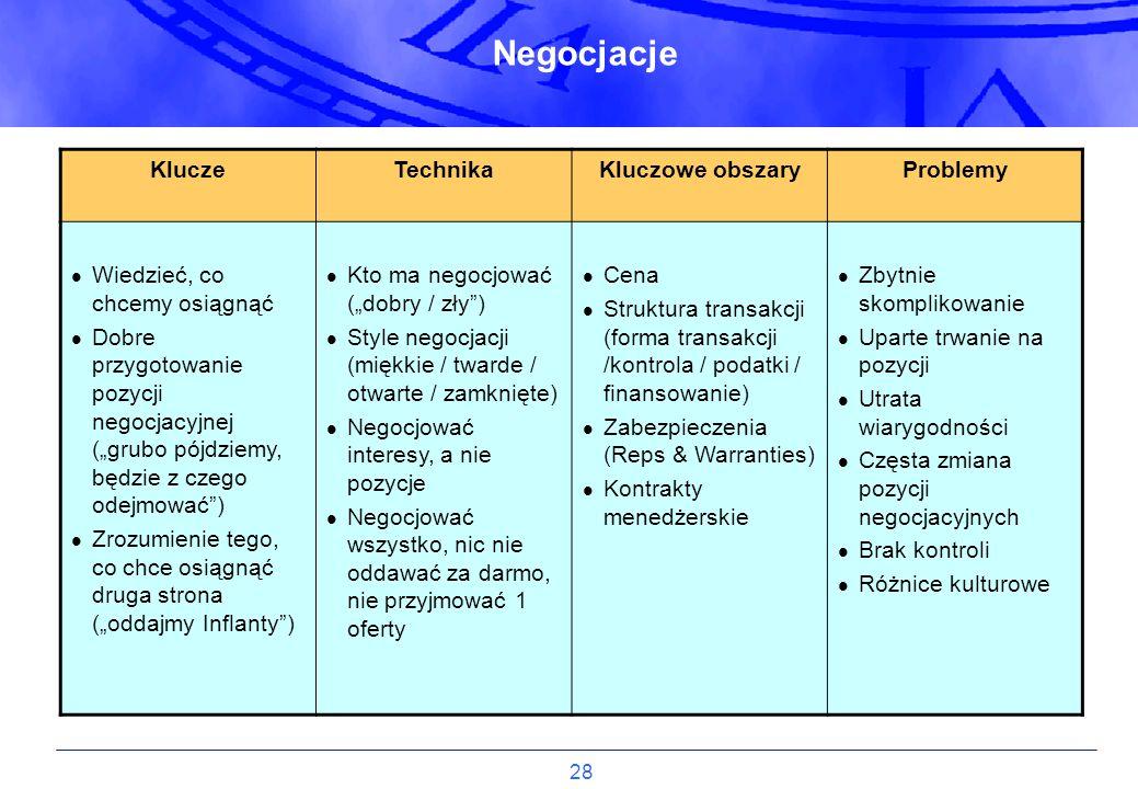 28 Negocjacje KluczeTechnikaKluczowe obszaryProblemy Wiedzieć, co chcemy osiągnąć Dobre przygotowanie pozycji negocjacyjnej (grubo pójdziemy, będzie z