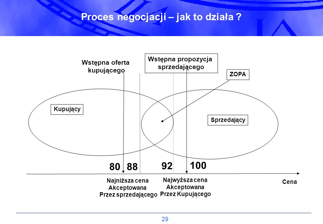 29 Proces negocjacji – jak to działa ? Kupujący Sprzedający Cena Najniższa cena Akceptowana Przez sprzedającego Najwyższa cena Akceptowana Przez Kupuj
