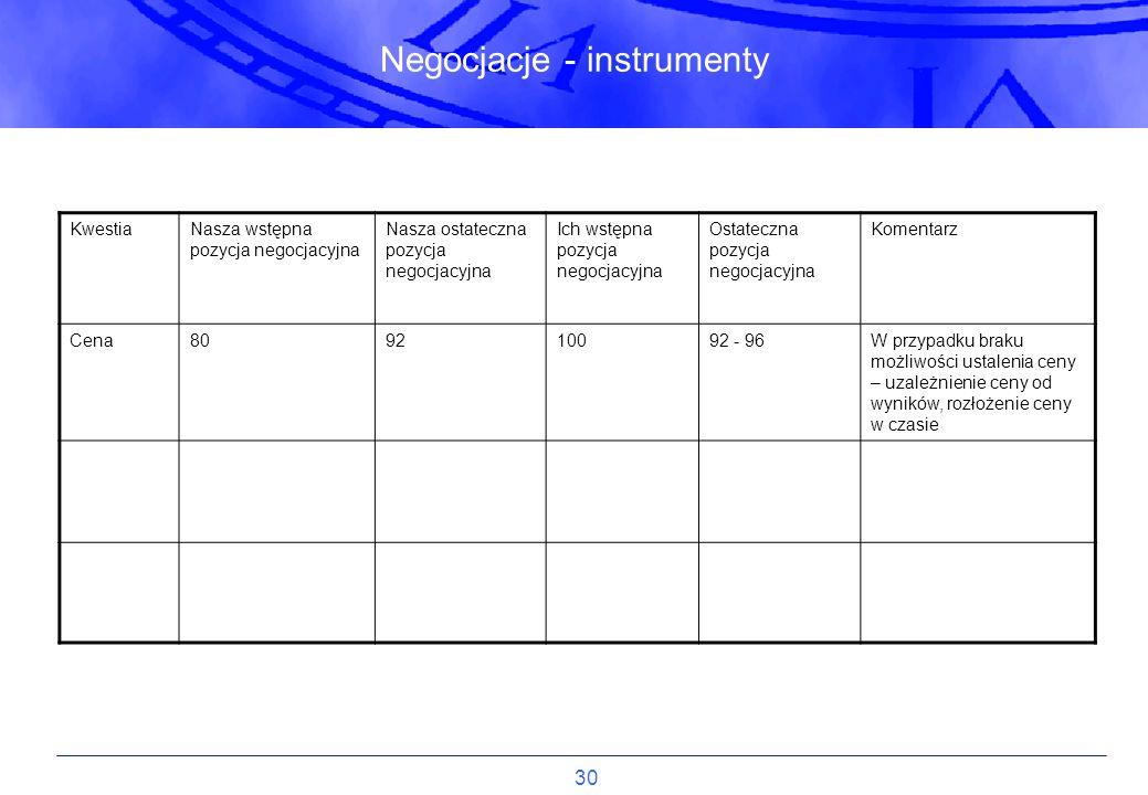30 Negocjacje - instrumenty KwestiaNasza wstępna pozycja negocjacyjna Nasza ostateczna pozycja negocjacyjna Ich wstępna pozycja negocjacyjna Ostateczn
