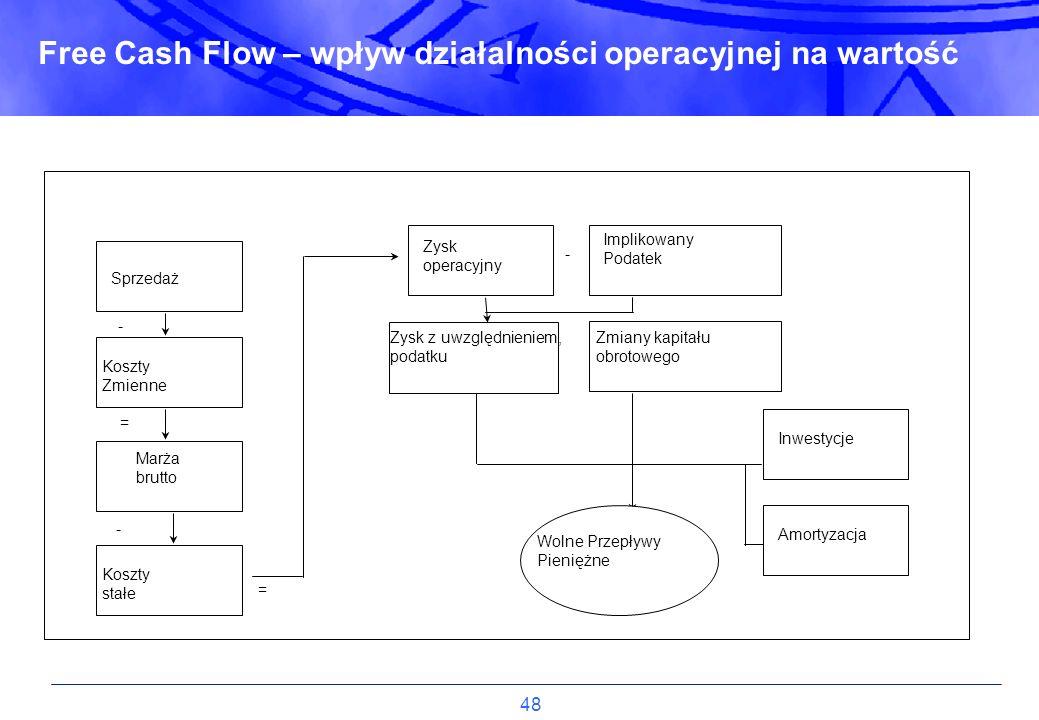 48 Free Cash Flow – wpływ działalności operacyjnej na wartość Sprzedaż Koszty Zmienne Marża brutto Koszty stałe Zysk operacyjny Zysk z uwzględnieniem,