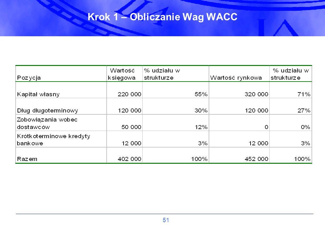 51 Krok 1 – Obliczanie Wag WACC