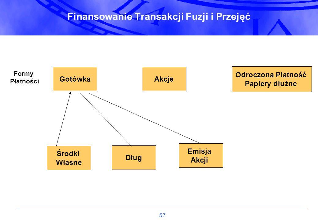 57 Finansowanie Transakcji Fuzji i Przejęć Gotówka Środki Własne Akcje Odroczona Płatność Papiery dłużne Dług Emisja Akcji Formy Płatności