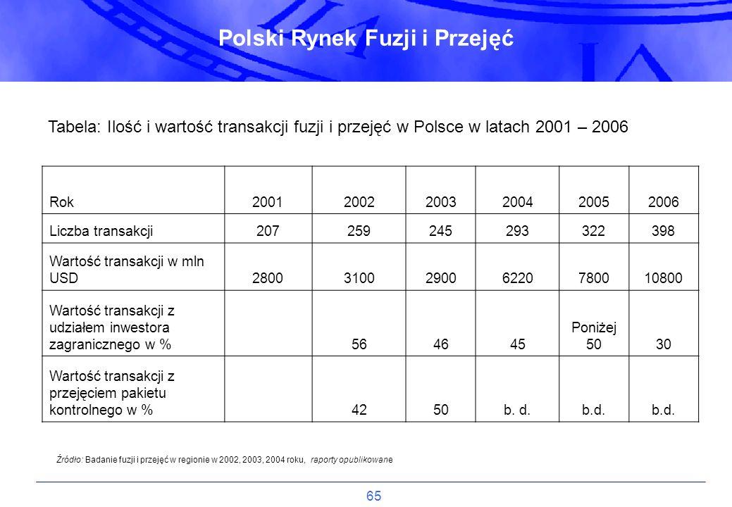 65 Tabela: Ilość i wartość transakcji fuzji i przejęć w Polsce w latach 2001 – 2006 Rok200120022003200420052006 Liczba transakcji207259245293322398 Wa