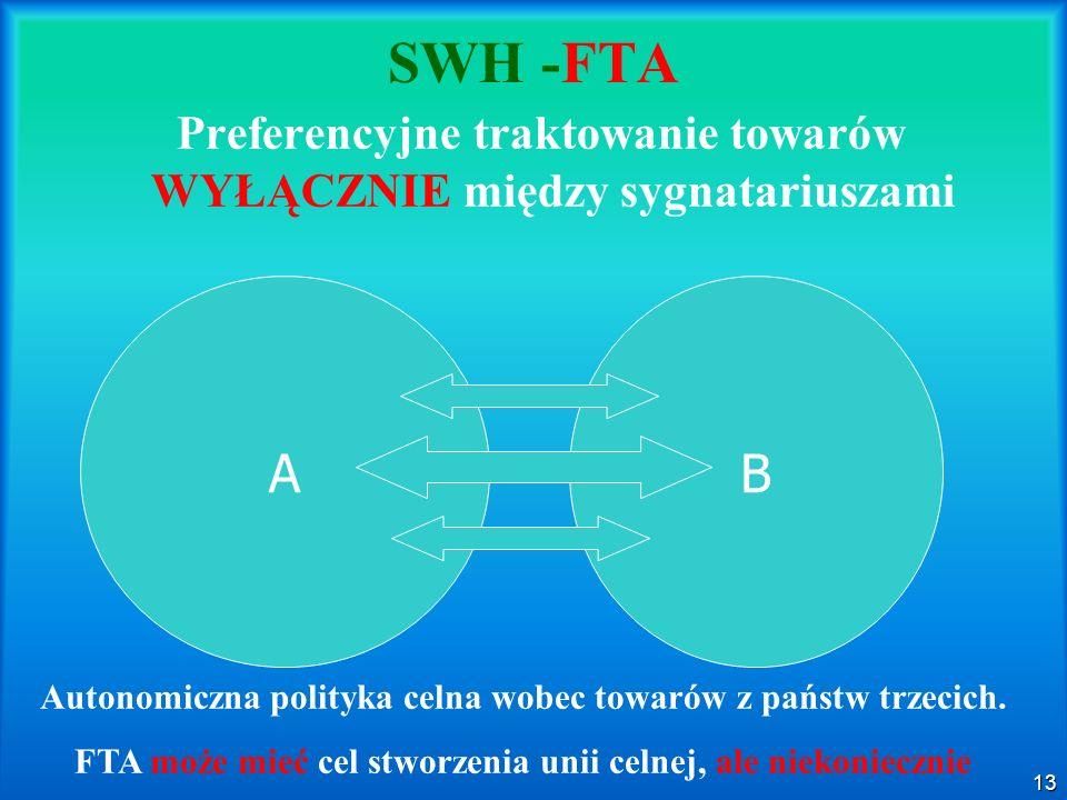 13 SWH -FTA Preferencyjne traktowanie towarów WYŁĄCZNIE między sygnatariuszami AB Autonomiczna polityka celna wobec towarów z państw trzecich. FTA moż