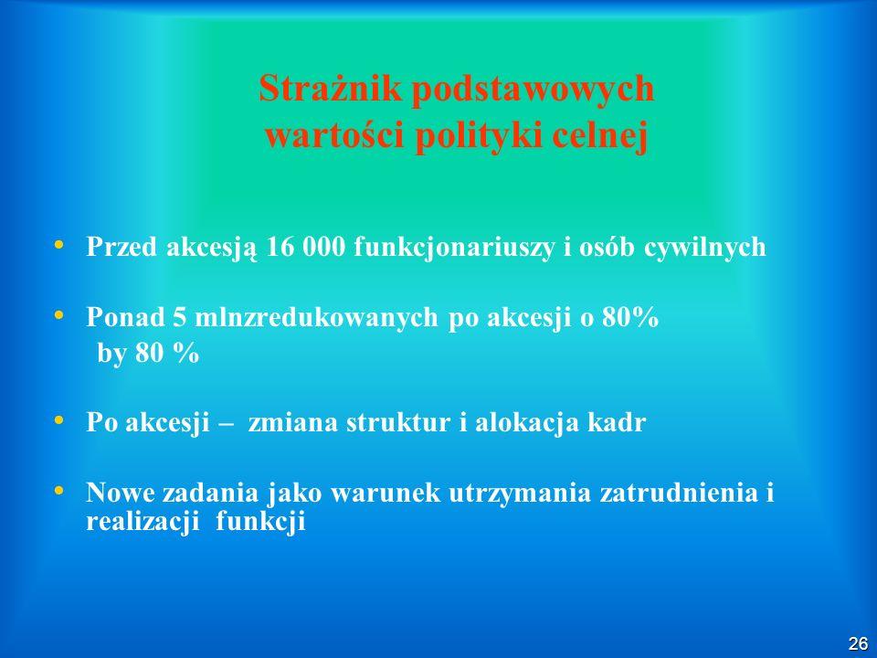 26 Strażnik podstawowych wartości polityki celnej Przed akcesją 16 000 funkcjonariuszy i osób cywilnych Ponad 5 mlnzredukowanych po akcesji o 80% by 8