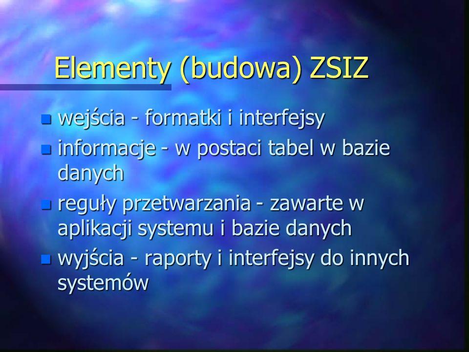Elementy (budowa) ZSIZ n wejścia - formatki i interfejsy n informacje - w postaci tabel w bazie danych n reguły przetwarzania - zawarte w aplikacji systemu i bazie danych n wyjścia - raporty i interfejsy do innych systemów