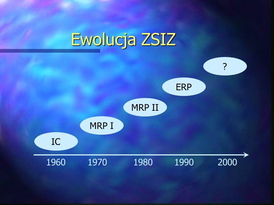 Ewolucja ZSIZ IC MRP I MRP II ERP ? 19601980199020001970