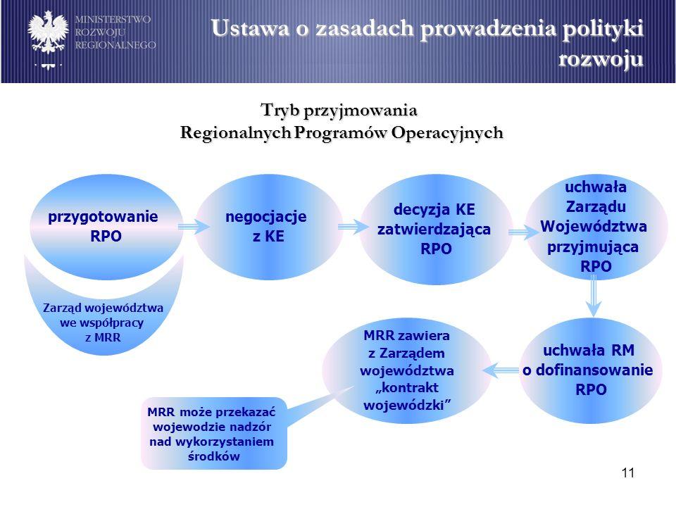 11 Tryb przyjmowania Regionalnych Programów Operacyjnych przygotowanie RPO Zarząd województwa we współpracy z MRR decyzja KE zatwierdzająca RPO MRR za