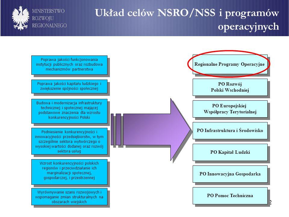 2 Układ celów NSRO/NSS i programów operacyjnych Poprawa jakości kapitału ludzkiego i zwiększenie spójności społecznej Budowa i modernizacja infrastruk