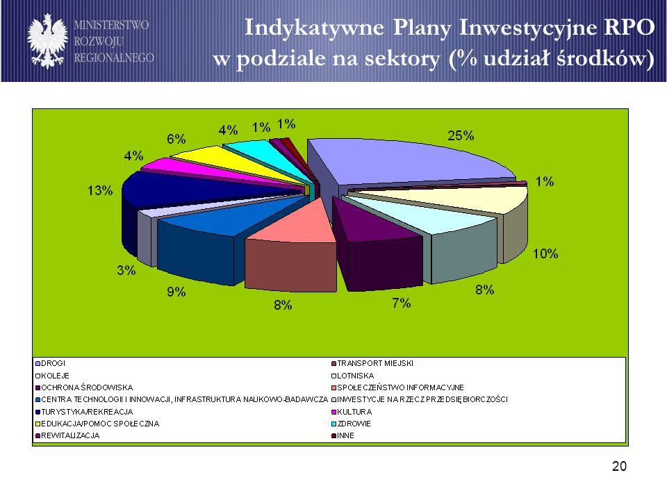 20 Indykatywne Plany Inwestycyjne RPO w podziale na sektory (% udział środków)