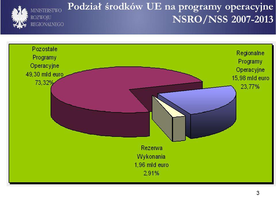 3 Podział środków UE na programy operacyjne NSRO/NSS 2007-2013