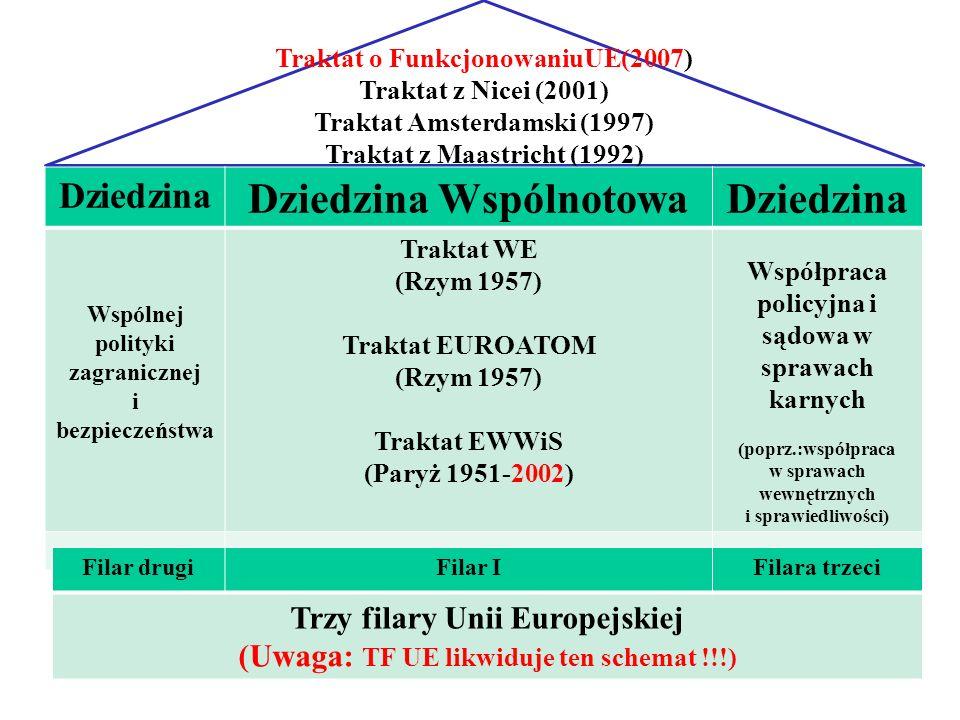 17 Traktat o FunkcjonowaniuUE(2007) Traktat z Nicei (2001) Traktat Amsterdamski (1997) Traktat z Maastricht (1992) Dziedzina Dziedzina WspólnotowaDzie