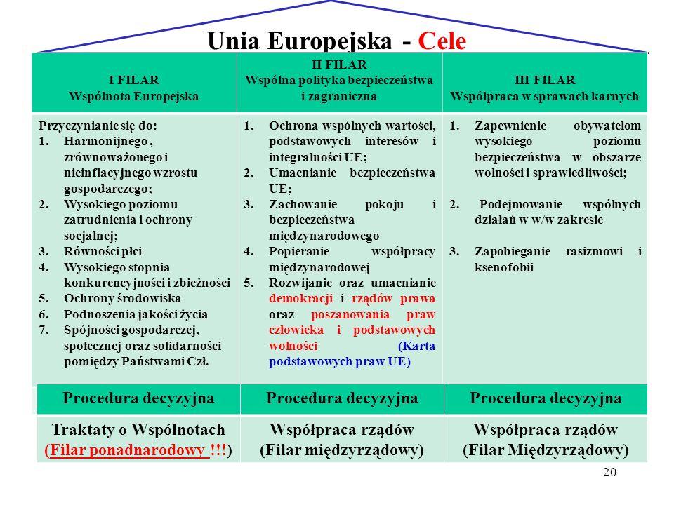 20 Unia Europejska - Cele I FILAR Wspólnota Europejska II FILAR Wspólna polityka bezpieczeństwa i zagraniczna III FILAR Współpraca w sprawach karnych